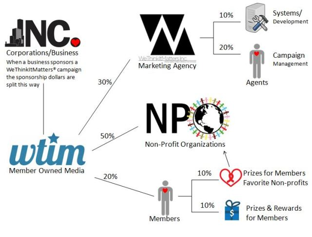 Cause integrated marketing model of WeThinkItMatters WTIM