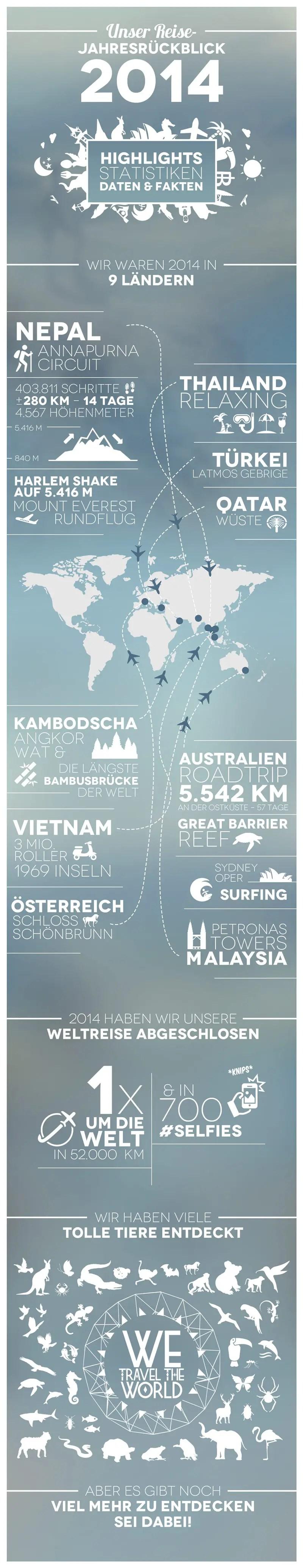 wetraveltheworld_jahresrueckblick-2014_infografik