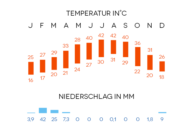 Abu Dhabi Klimadiagramm