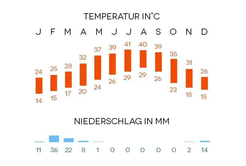 Dubai Klimadiagramm