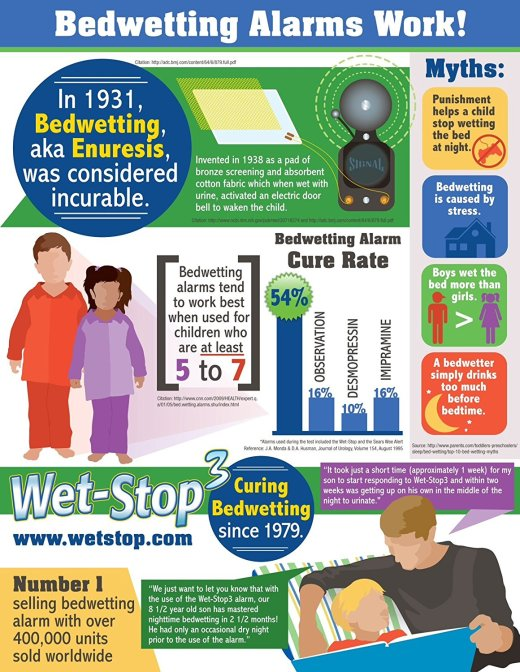 Wet-Stop 3+ information graphic - Wet-Stop use is proven to cure bedwetting.