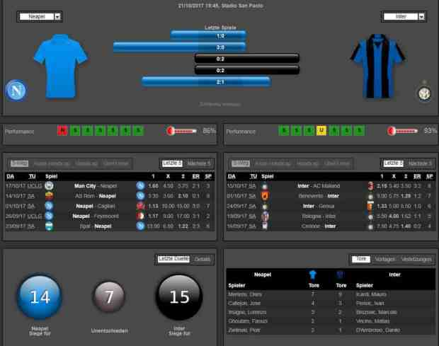 Neapel Inter Mailand 21.10.2017 Tipp Statistik