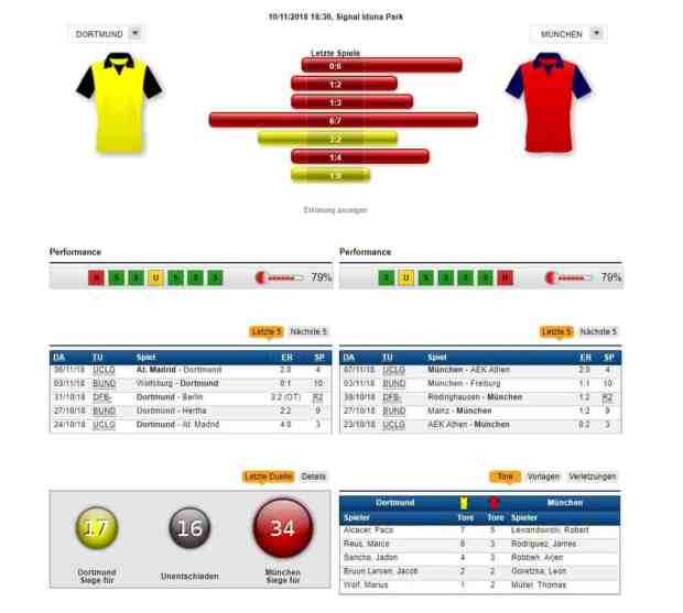 Dortmund - Bayern 10.11.2018 Tipp Statistik