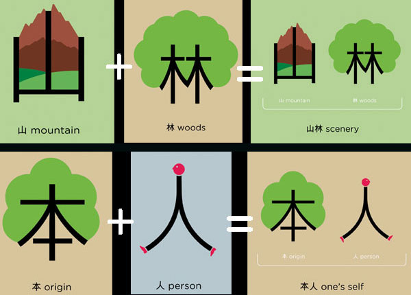 chineasy, ShaoLan, Illustrated inspiration, WEVUX