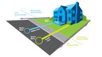 Sewer & Water Connections - Weyburn, Saskatchewan