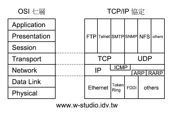 TCP/IP 與 ISO OSI 七層模式   Wey's note