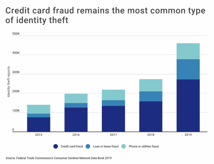 Credit card theft remains the most common type of identity theft.