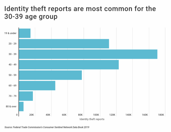 Identity theft reports are most common for the 30-39 age group.