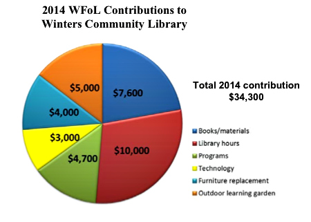 donation stats photo