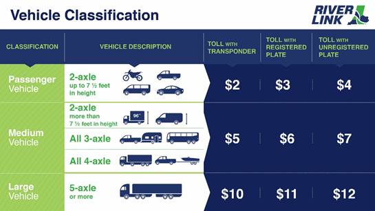 Ohio River Bridges Tolling Plan
