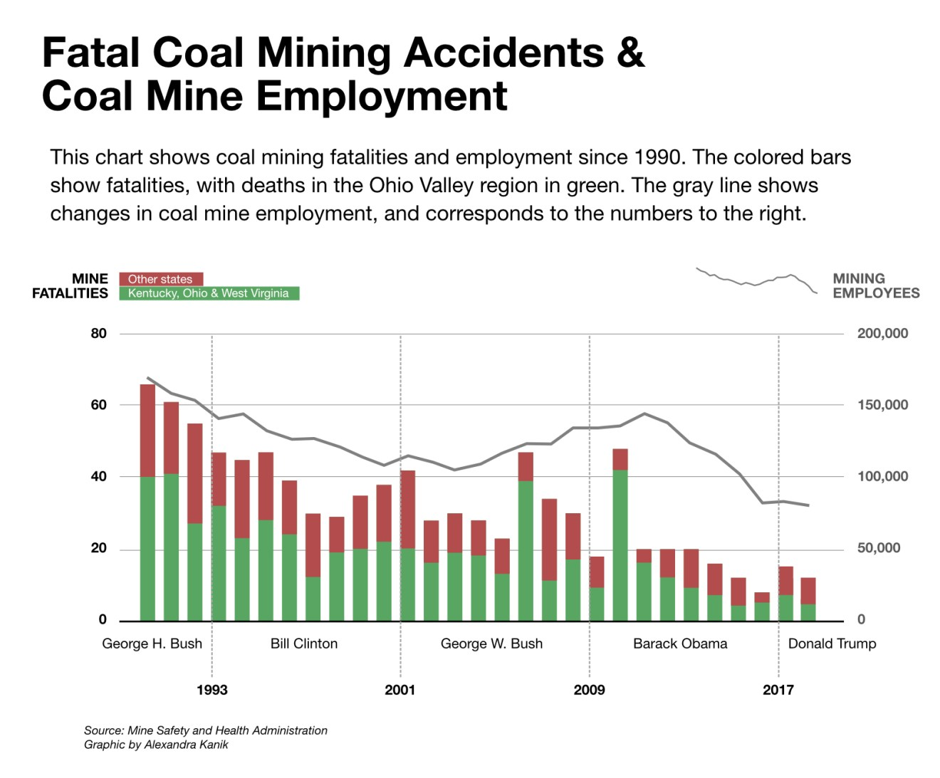 20190103-mining-safety-employment-fatalities