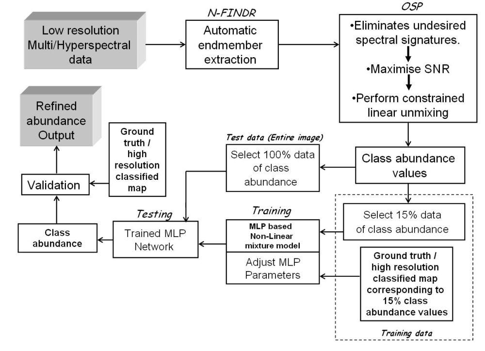 medium resolution of block diagram of the proposed al nlmm method for spectral mixture analysis