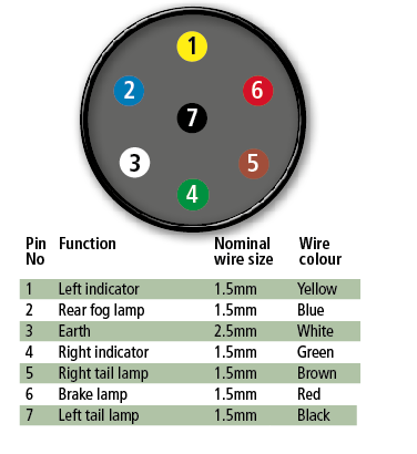 caravan 13 pin socket wiring diagram venn worksheet grade 4 towing electrics explained - advice & tips new used caravans caravanning reviews ...