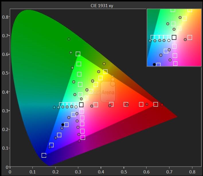 nokia 7.2 color gamut