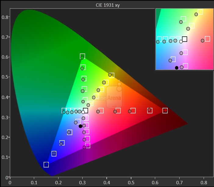 s10 color gamut