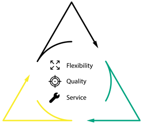 Core values of The Whalen Company, HVAC industry pioneer