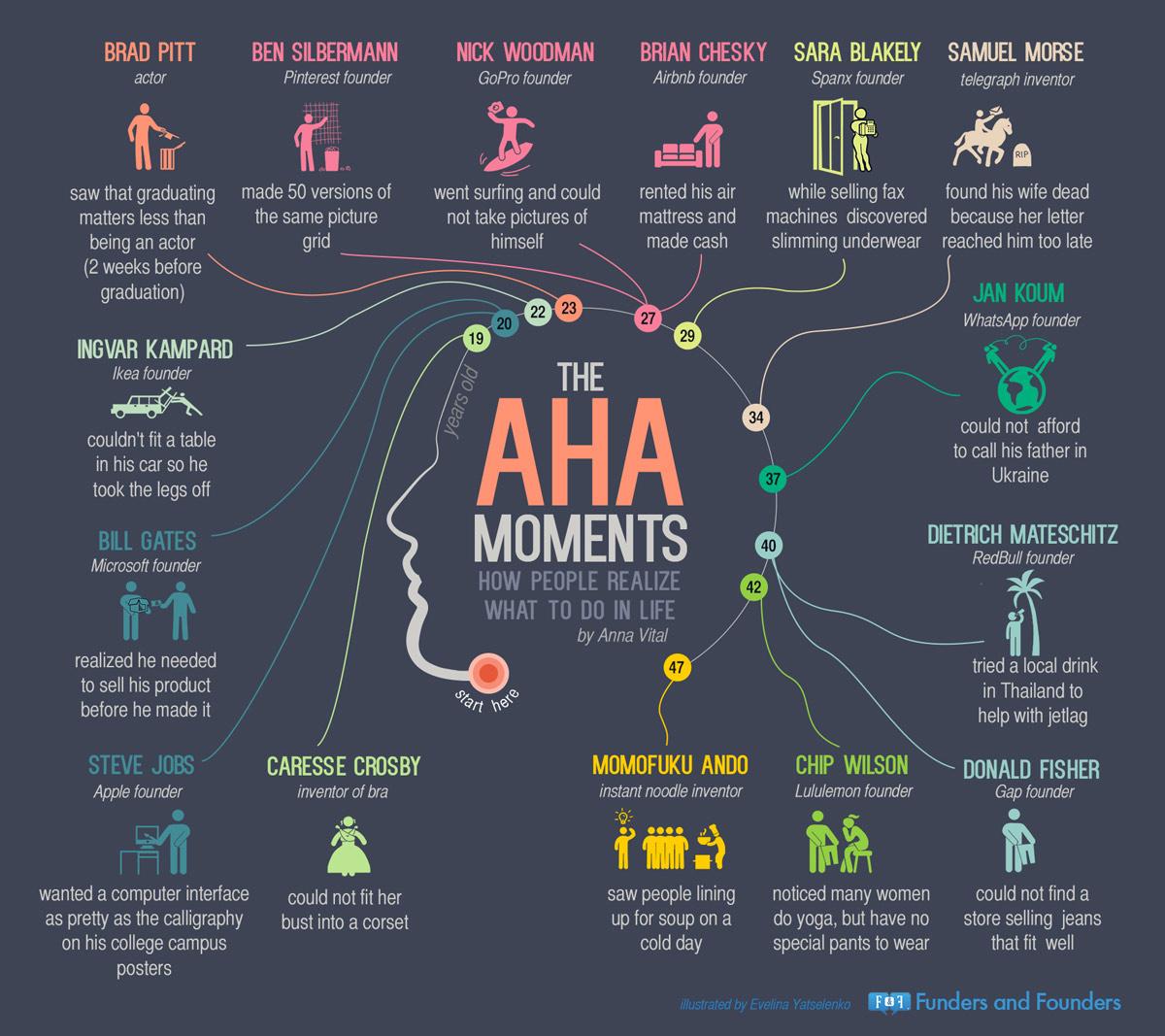 entrepreneur aha moments infographic