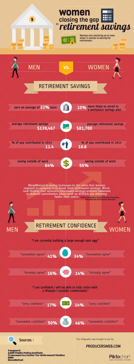 retirement infograph