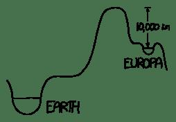 Europa Water Siphon