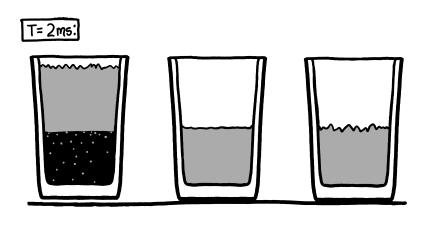 three half-empty glasses at t=2ms