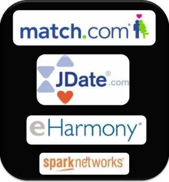 Profit potential of online dating sites