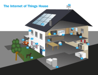 Internet Of Things Home | www.pixshark.com - Images ...