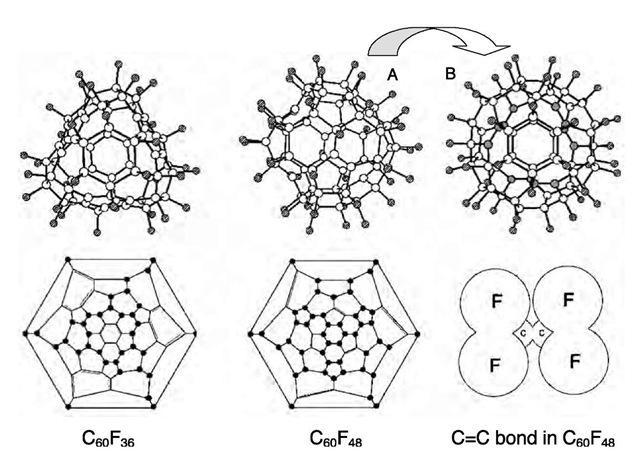 Fluorofullerenes Part 1 (Nanotechnology)