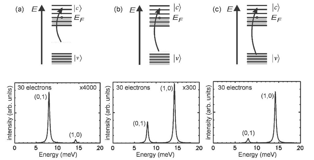 Quantum Dots: Inelastic Light Scattering from Electronic