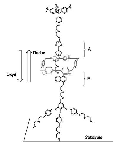 Molecular Switches Part 2 (Nanotechnology)