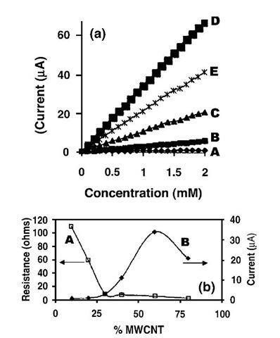 Biosensors Based on Carbon Nanotubes Part 1 (Nanotechnology)
