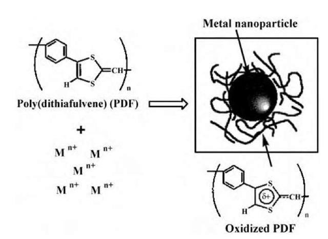 Polymer Colloids and Their Metallation Part 2 (Nanotechnology)