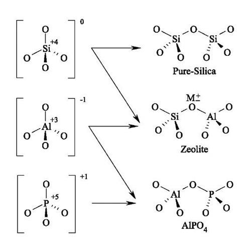 Catalytic Properties of Micro- and Mesoporous