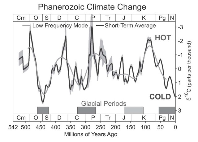 Phanerozoic Climate Change (Global Warming)