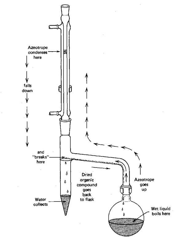 Theory of Distillation Part 3 (Laboratory Manual)