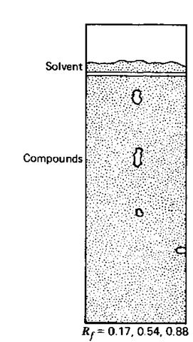 Thin-Layer Chromatography: TLC (Laboratory Manual)
