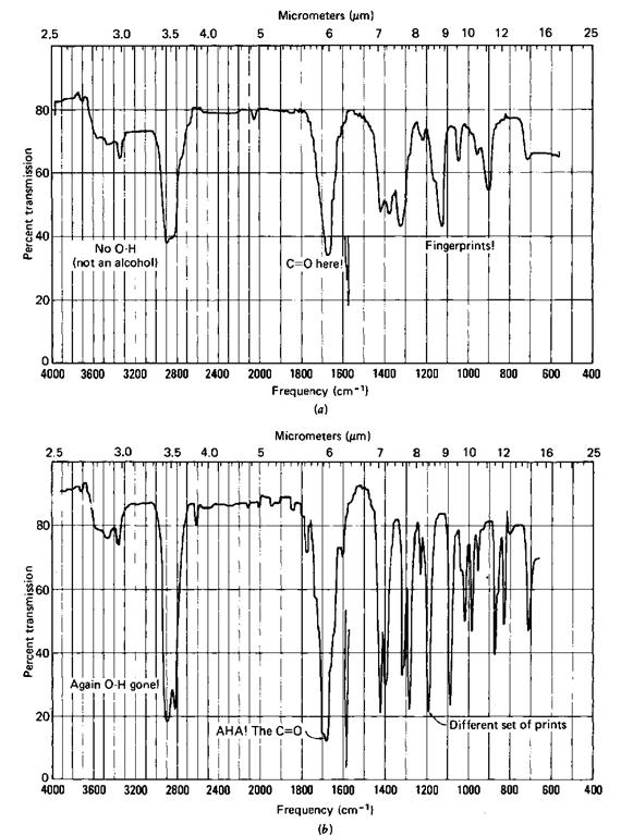 Infrared Spectroscopy Part 1 (Laboratory Manual)