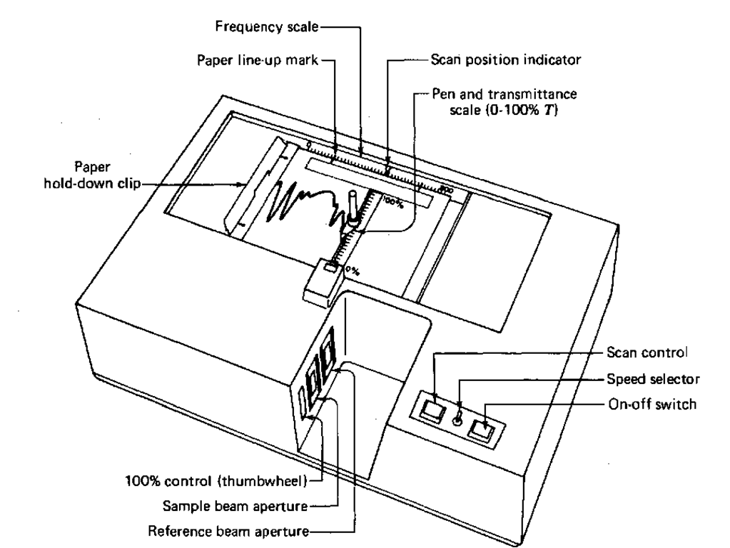 Infrared Spectroscopy Part 2 (Laboratory Manual)