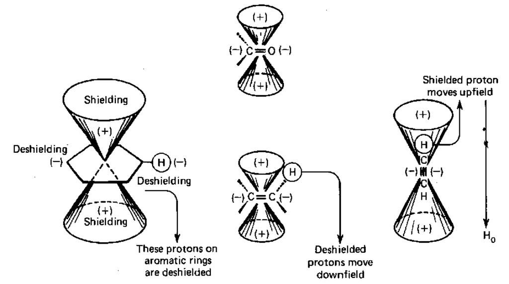 Nuclear Magnetic Resonance (NMR) (Laboratory Manual)