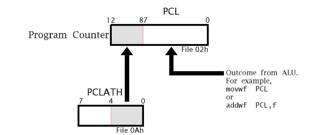 The PIC16F84 Microcontroller Part 1