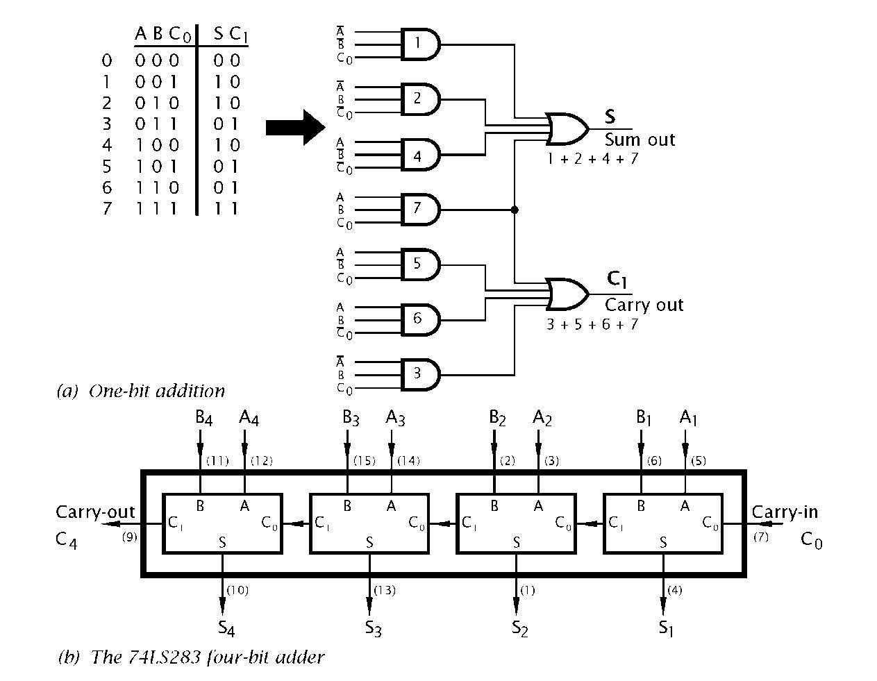Logic Circuitry Part 1 Pic Microcontroller