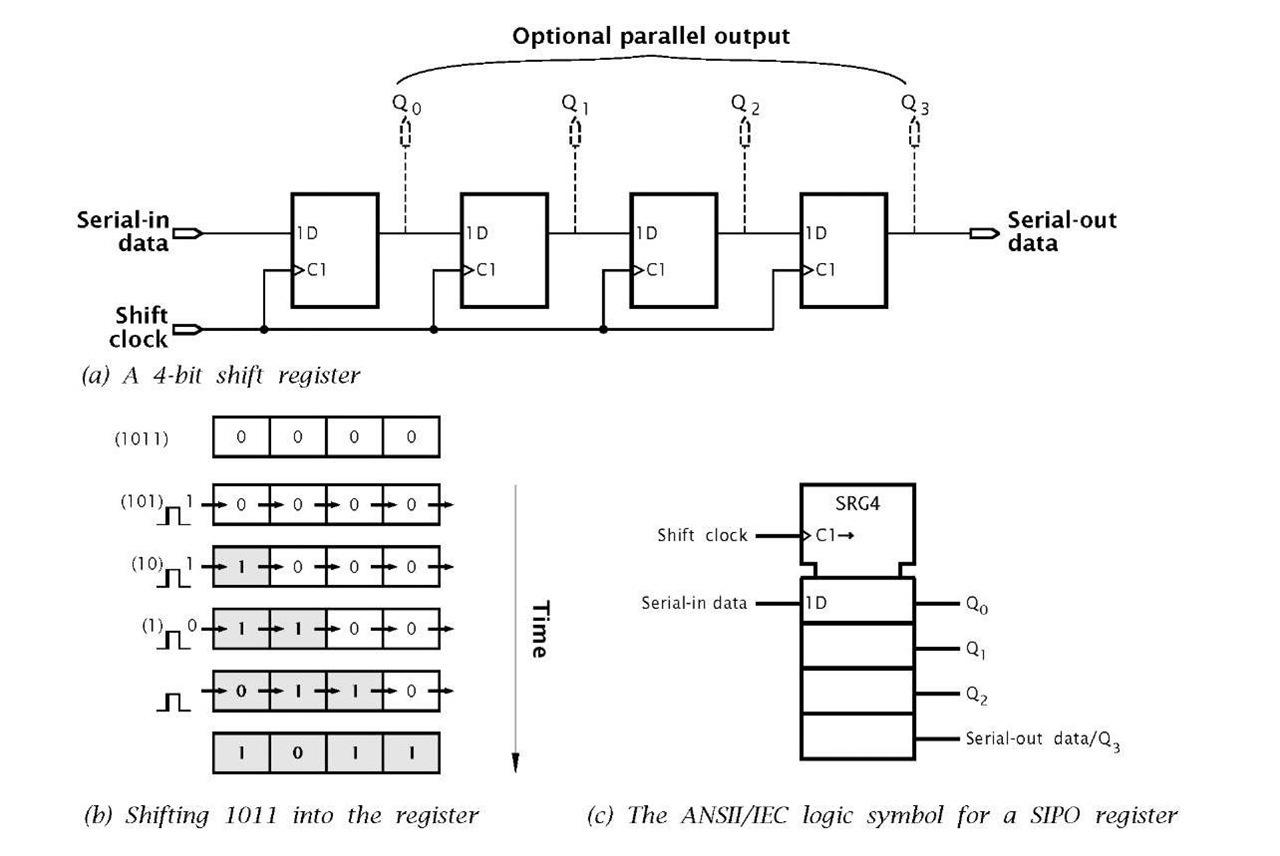 hight resolution of the siso shift register logic