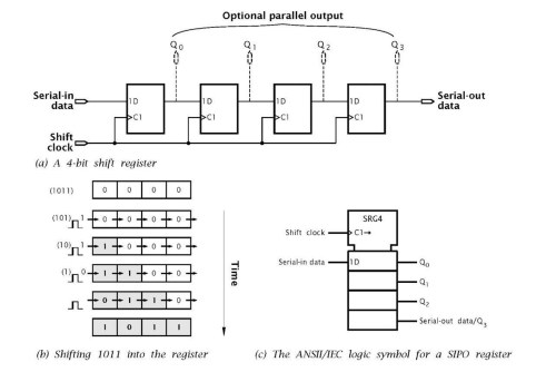small resolution of the siso shift register logic