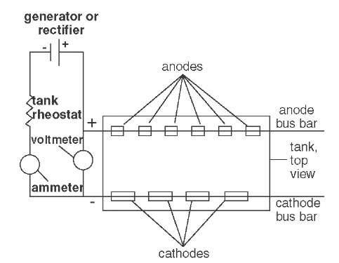 ELECTROPLATED COATINGS