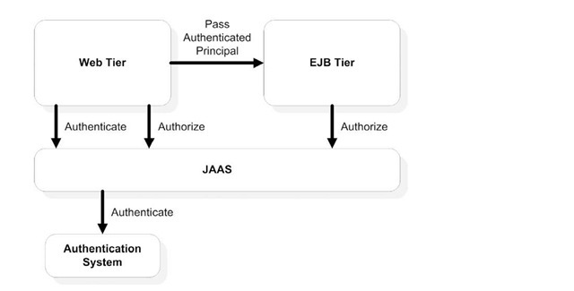 Exploring EJB security