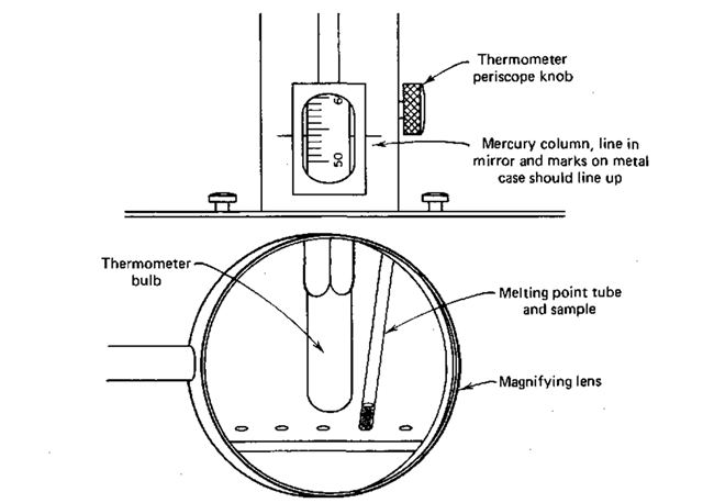 The Melting Point Experiment Part 2 (Laboratory Manual)
