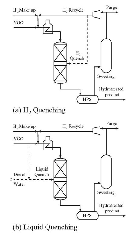 Reactor Modeling Part 2 (Catalytic Hydrotreating)