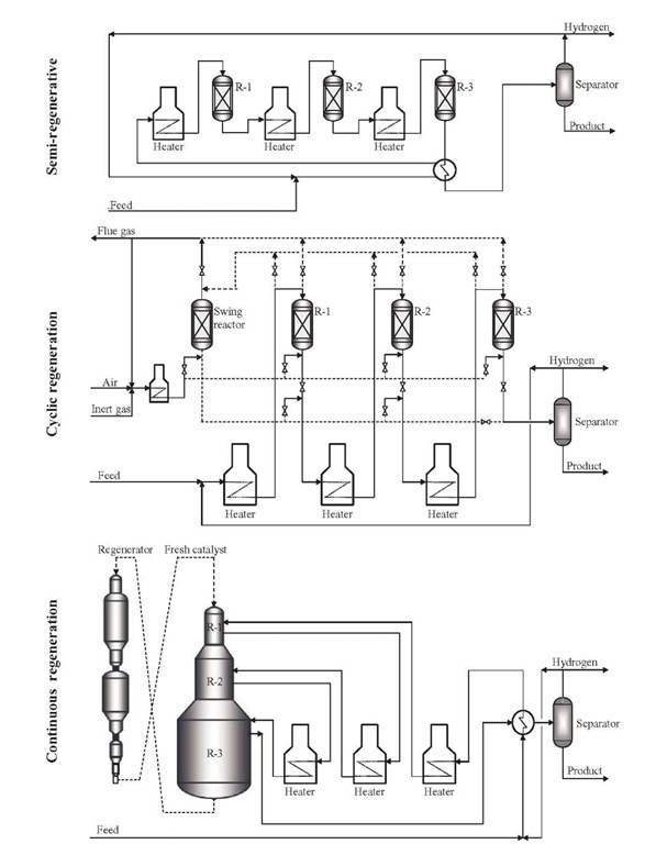 The Catalytic Reforming Process