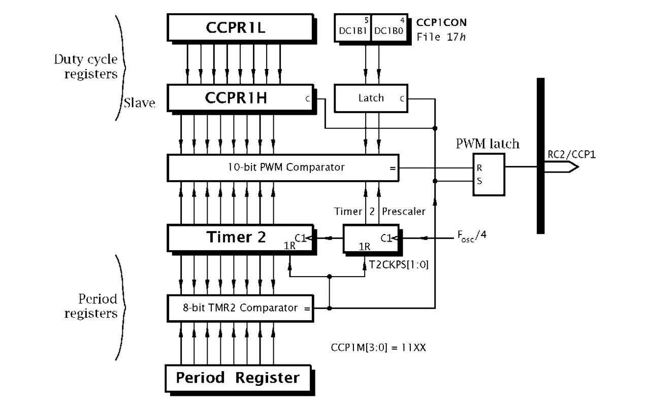 Time is of the Essence Part 4 (PIC Microcontroller)