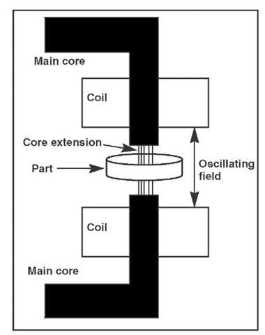 UNIFORM MAGNETIC HEATING