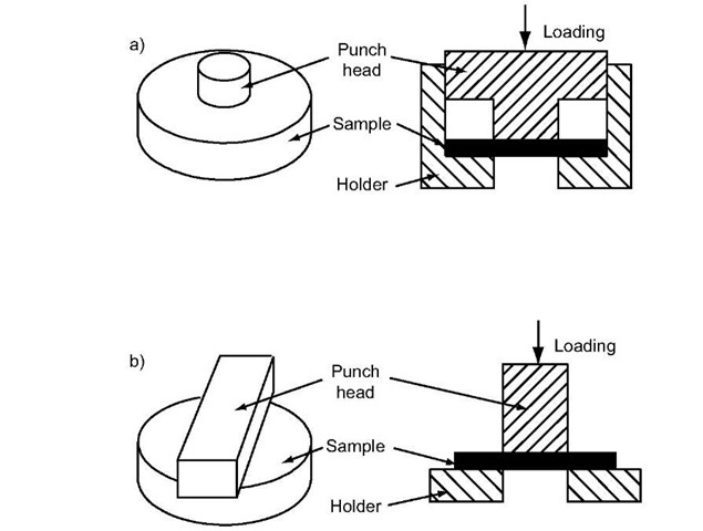 A Dynamic Punch Method to Quantify the Dynamic Shear
